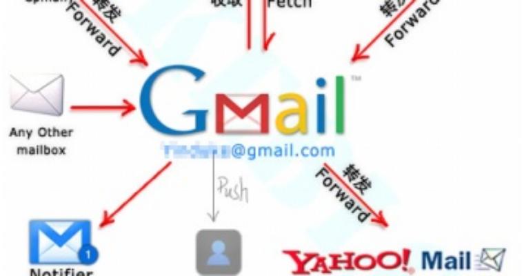 我这样设置我的Email系统